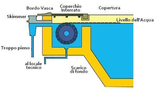 copertura-automatica-sommera-roussillon-