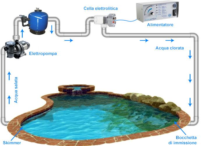 Elettrolisi del sale per piscina
