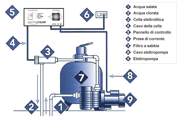 Schema impianto elettrolisi del sale per piscina