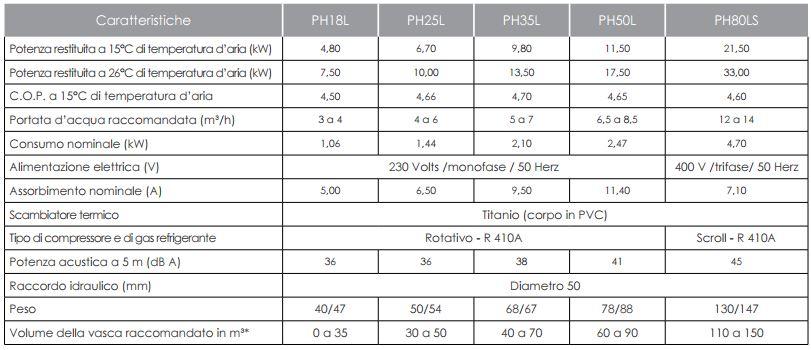 Caratteristiche tecniche pompa e di calore per piscina Fairland