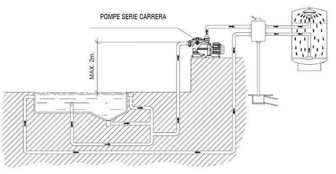 Pompe per piscina carrera 200 schema installazione