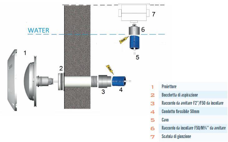 schema-installazione-faro-led-piatto-pis