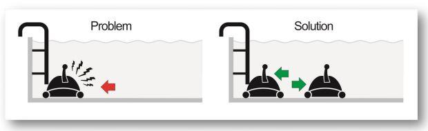 sistema-giro-robot-piscina-max-direzione