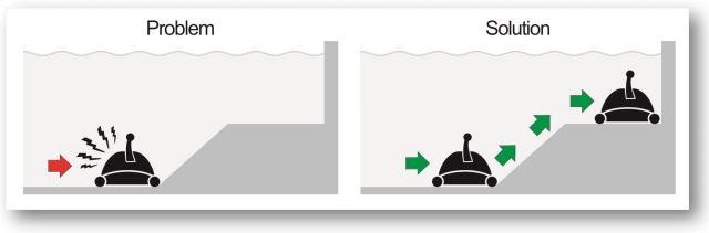 sistema-giro-robot-piscina-max-pendenza.