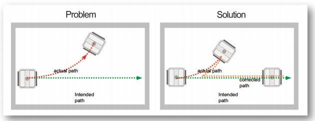sistema-giro-robot-piscina-max-percorso.