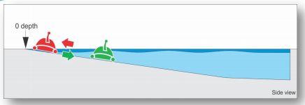 sistema-giro-robot-piscina-max-spiaggia.